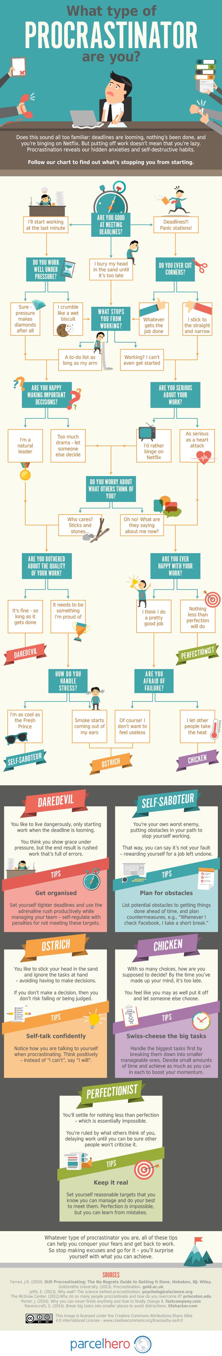 What Type of Procrastinator Are You?