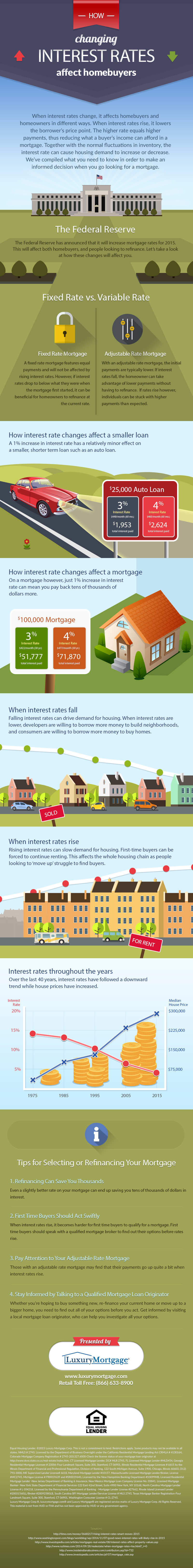 How Changing Interest Rates Affect Homebuyers