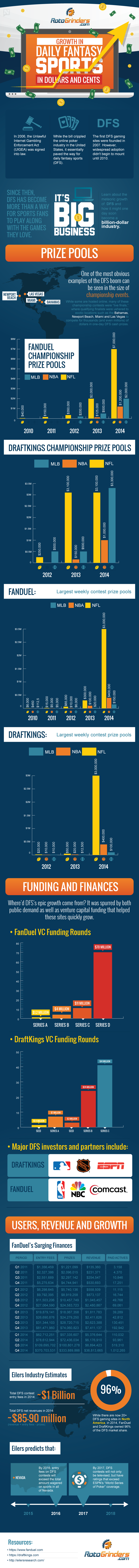 The Growth of Daily Fantasy Sports