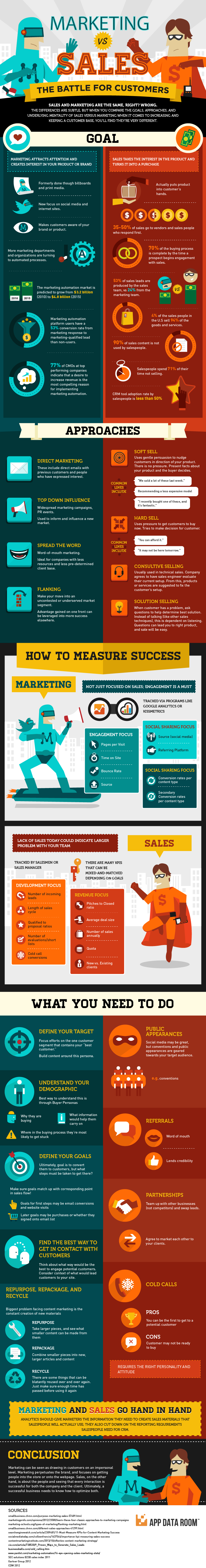 Marketing vs Sales: The Battle for Customers