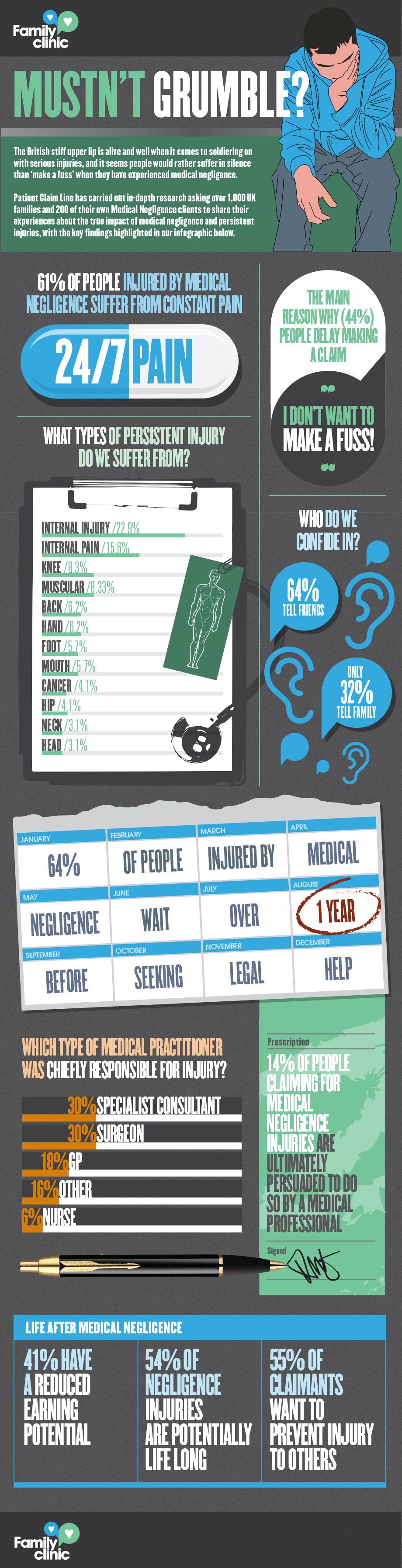 Medical Negligence in UK