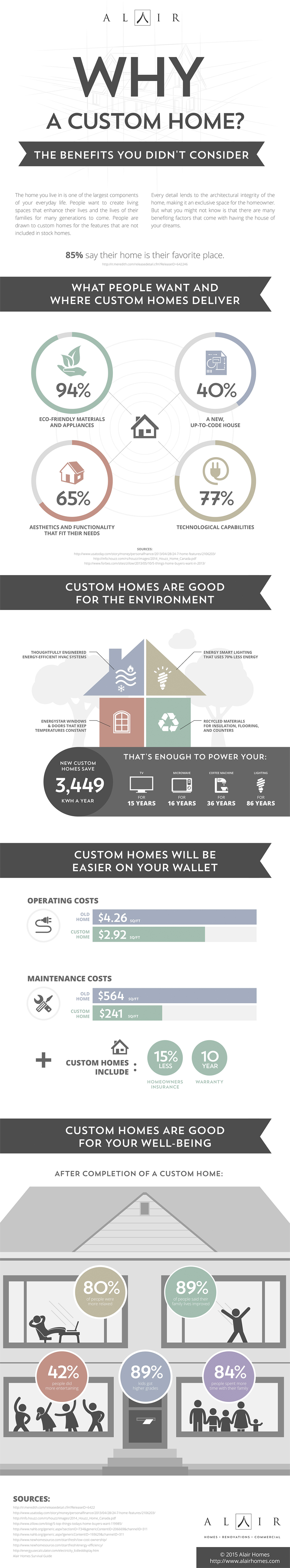 Benefits of a Custom Home
