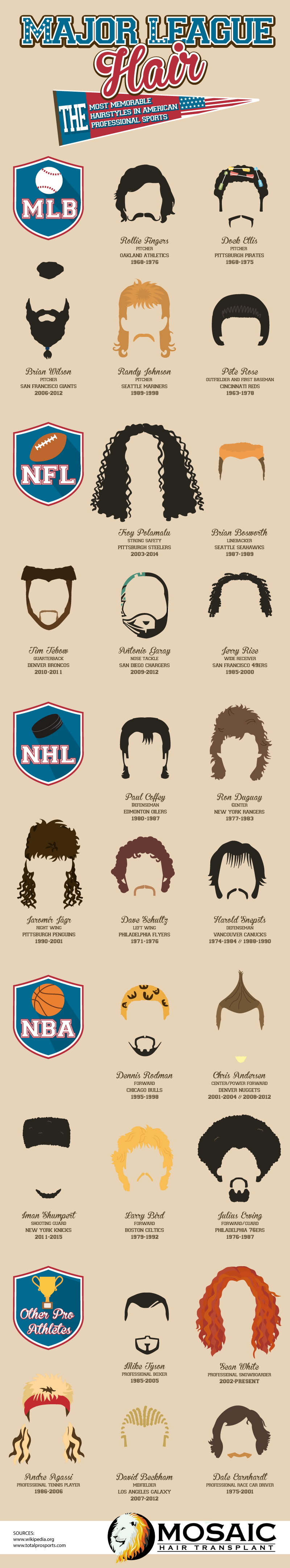 Major League Hair: The Most Memorable Hairstyles in American Professional Sports