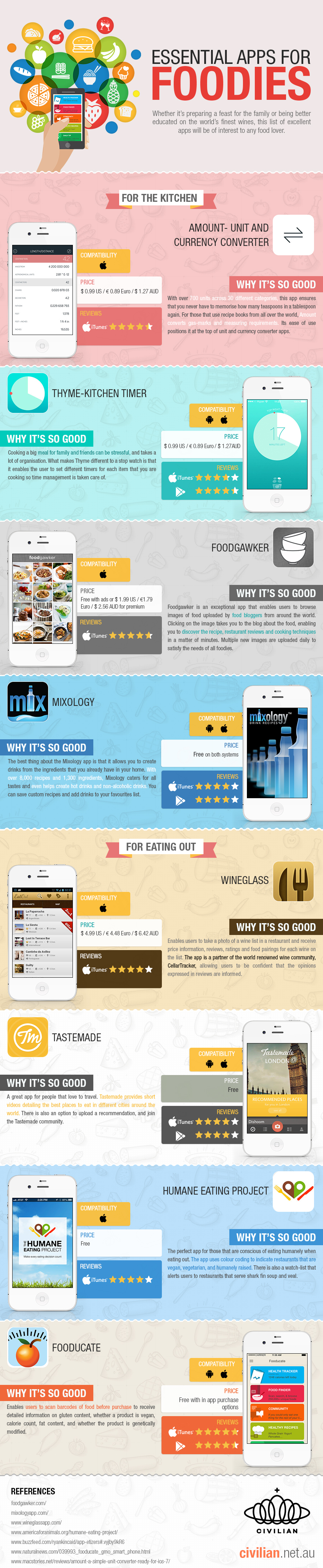 Essential Apps for Foodies