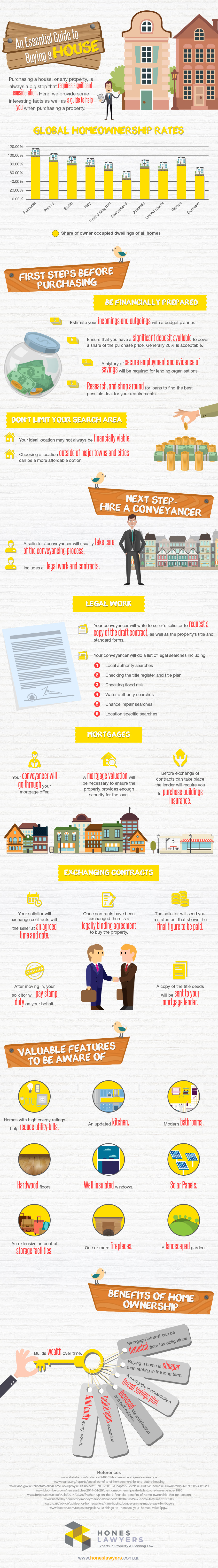 An Essential Guide to Buying a House