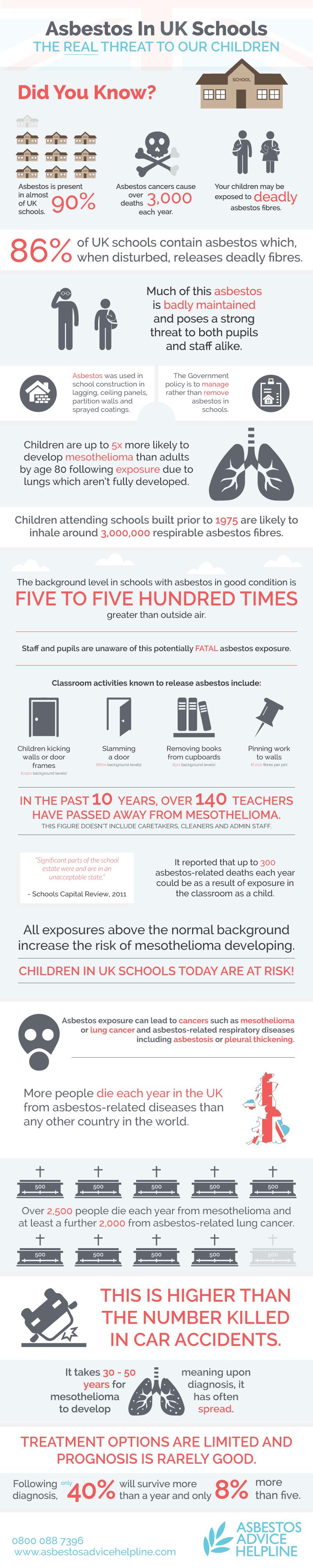 Asbestos In UK Schools