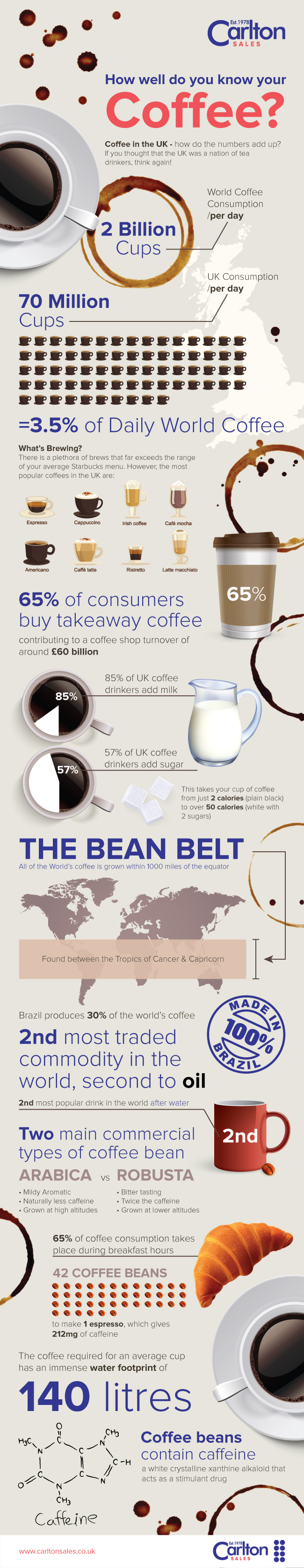 How Well Do You Know Coffee?