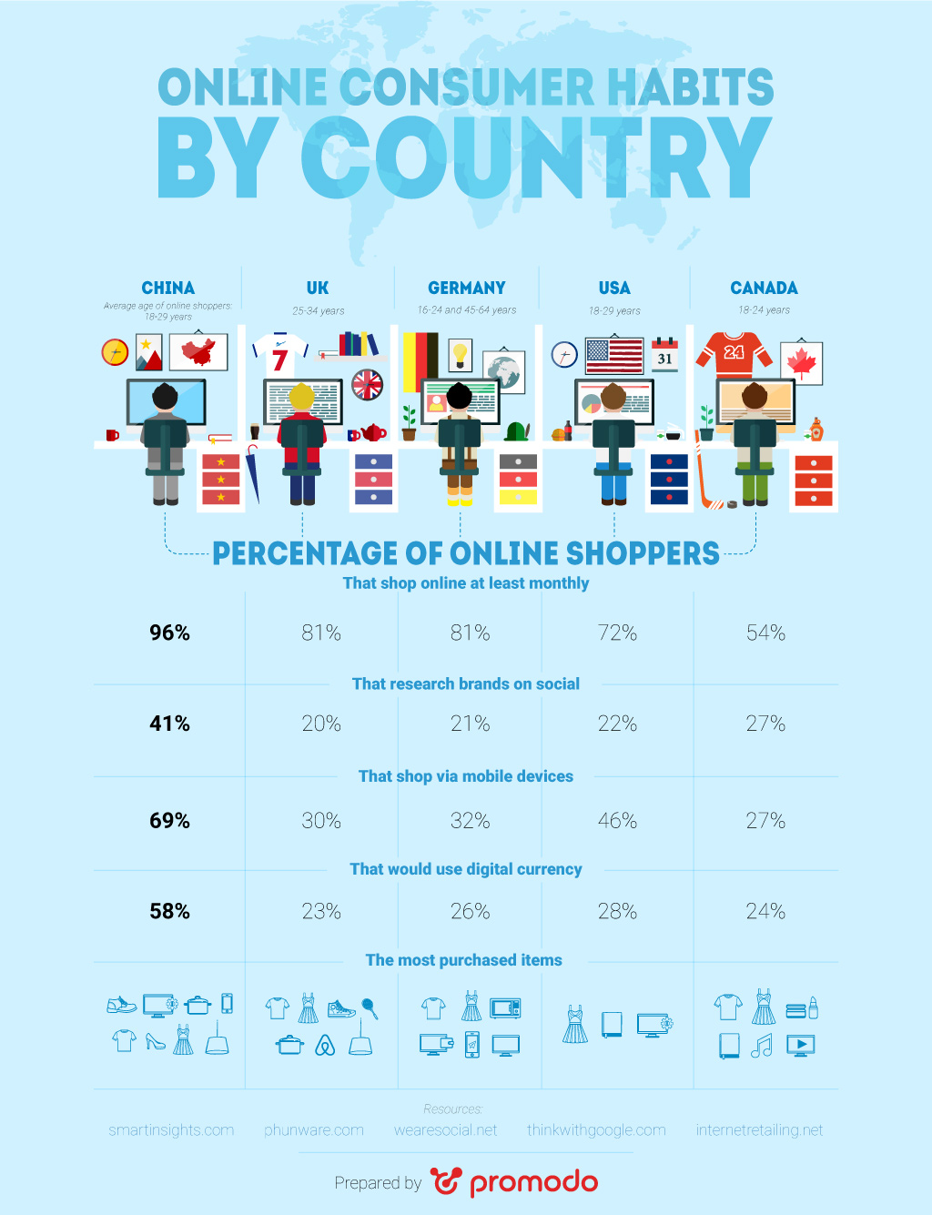 Online Consumer Habits by Country