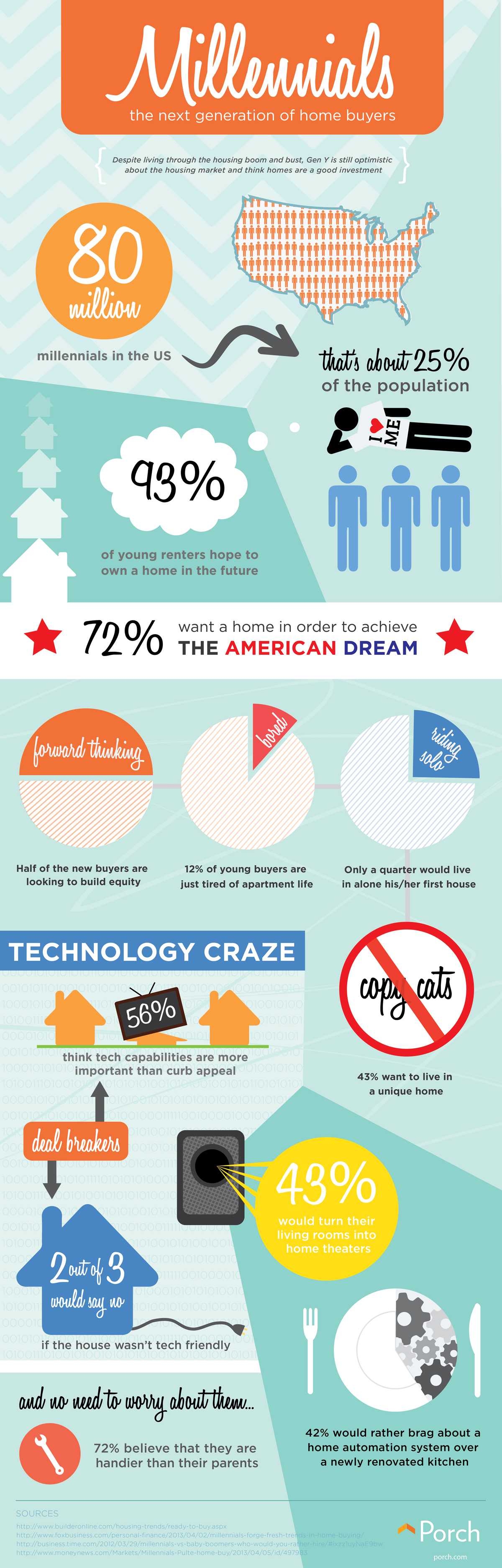 Millennials and Home Buying Trends