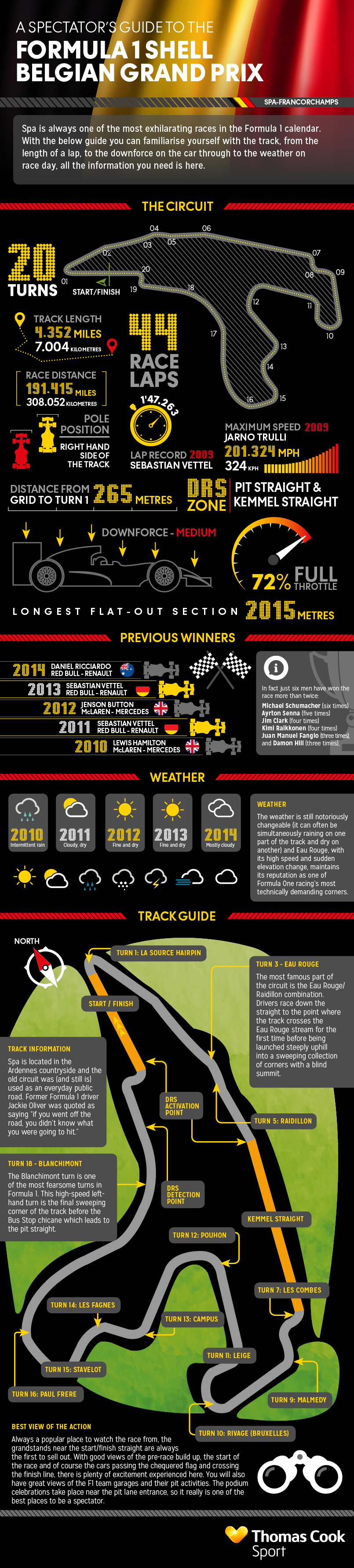 The Spectators Guide to the Formula 1 Belgium Grand Prix