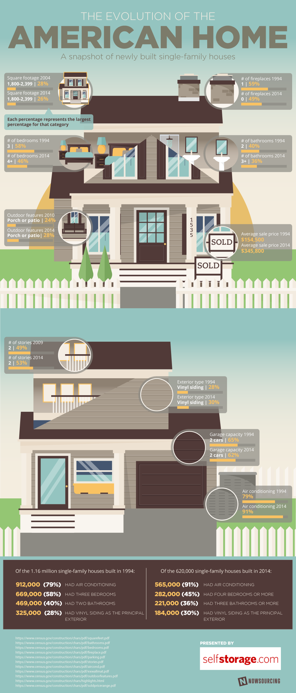The Evolution Of The American Home