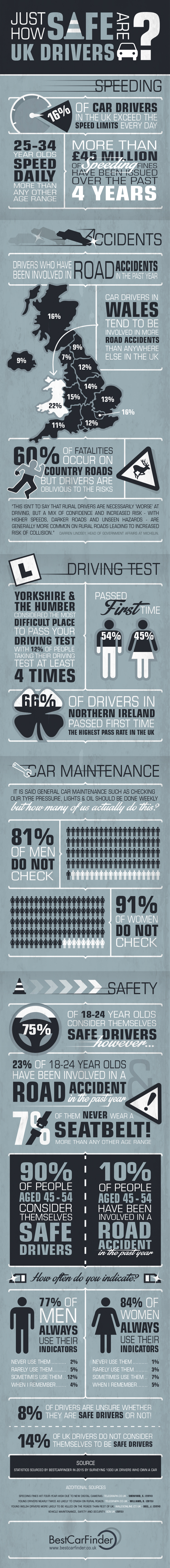 Just How Safe Are UK Drivers?