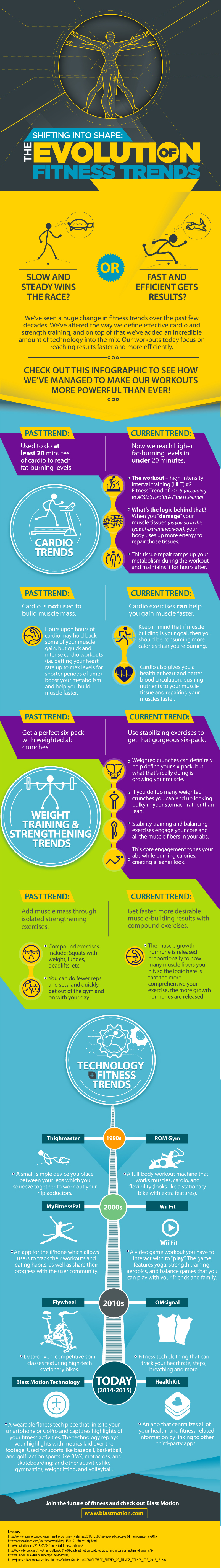 Shifting into Shape: The Evolution of Fitness Trends