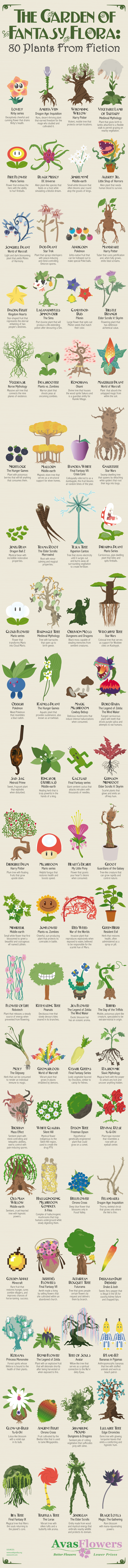 The Garden of Fantasy Flora: 80 Plants from Fiction