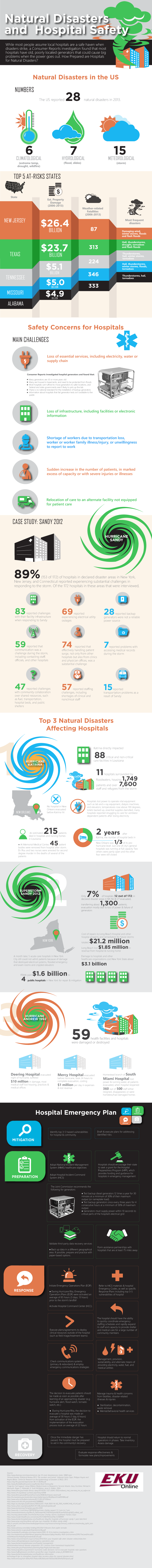 Natural Disasters and Hospital Safety