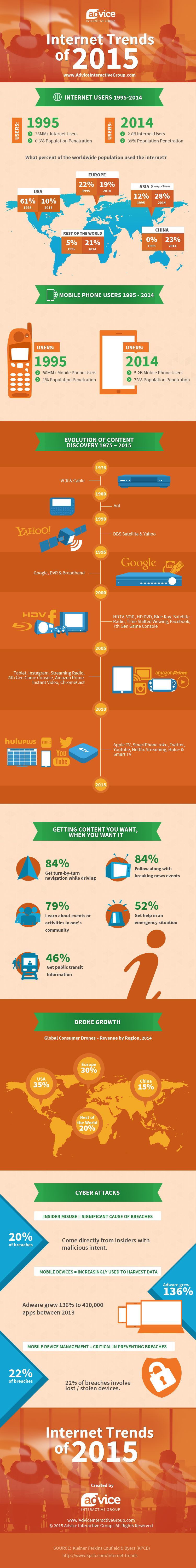 Digital marketing trends 2015 infographic