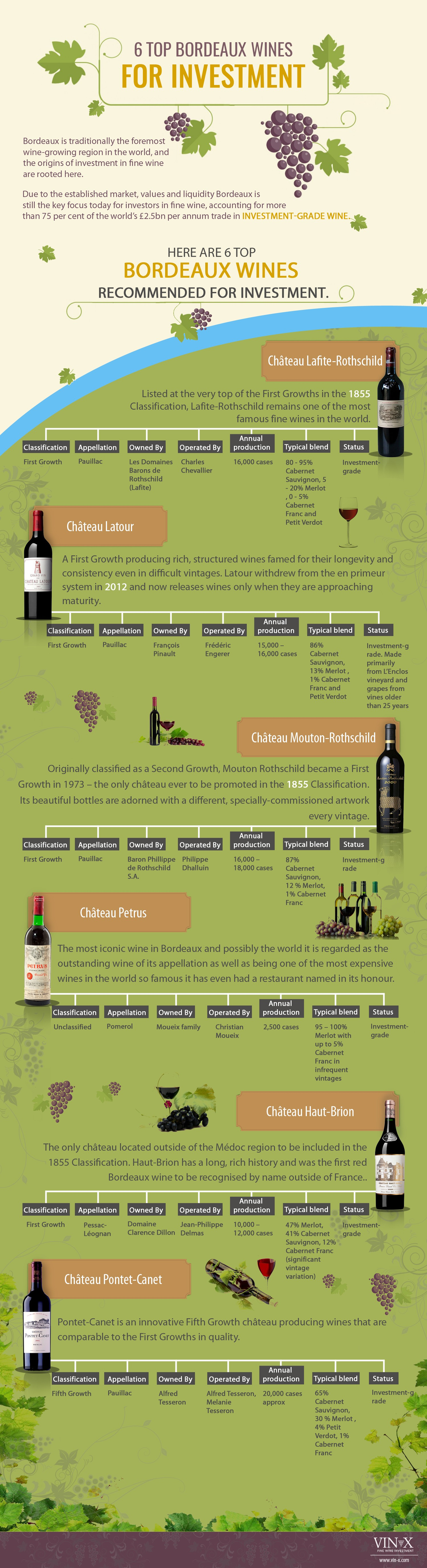 6 Top Wine Investment Picks from Bordeaux