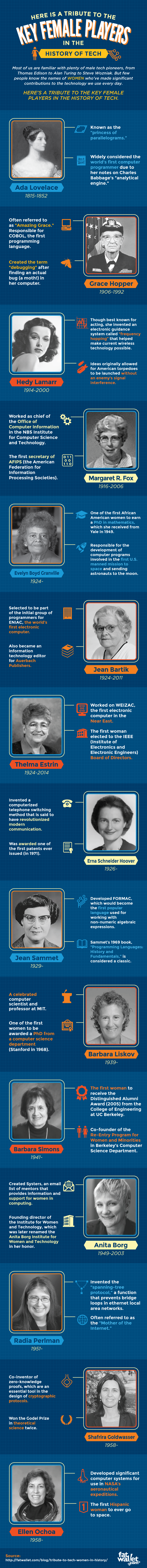 Tribute To Key Female Players In Technology