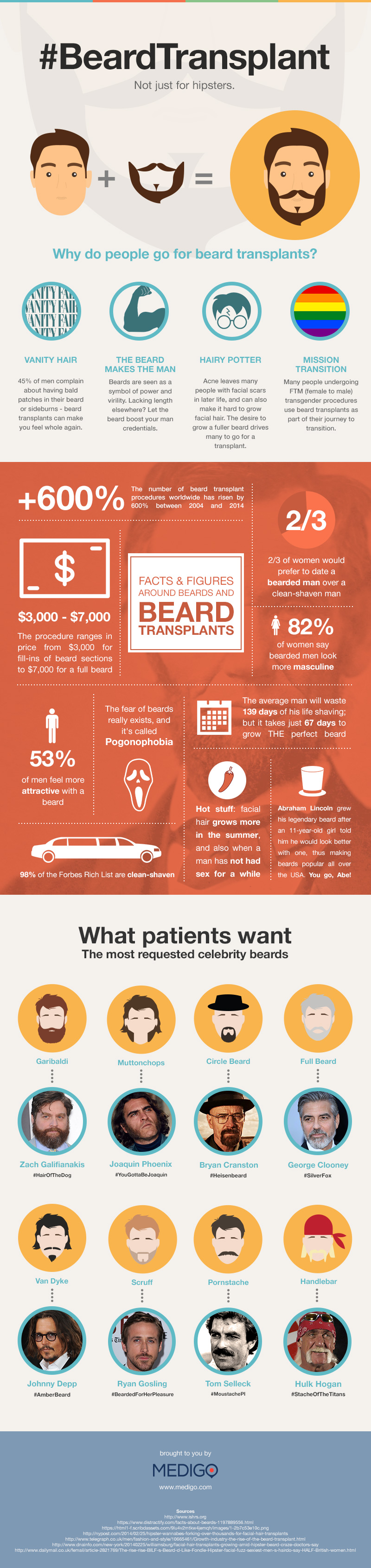 What is a Beard Transplant?