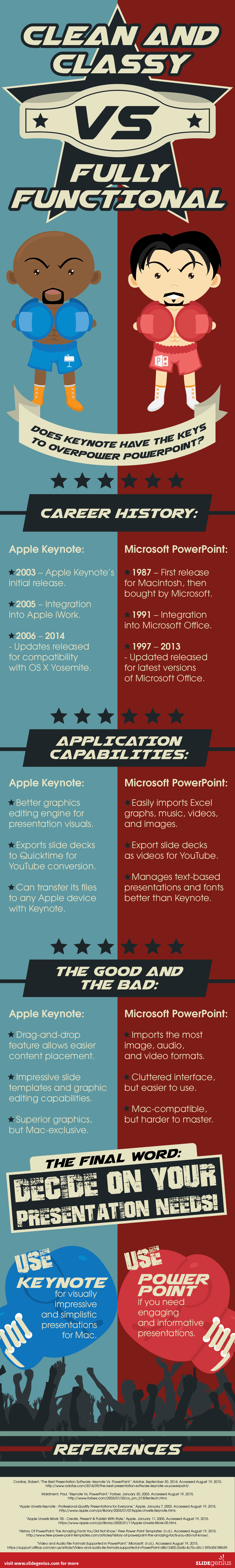 Does Keynote Have the Keys to Overpower PowerPoint?