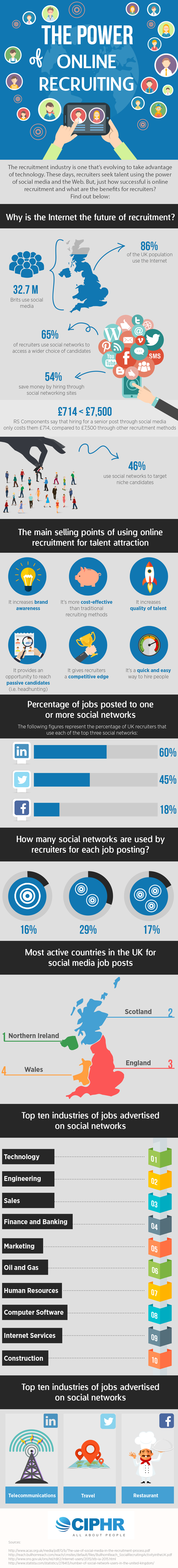 The Power Of Online Recruiting