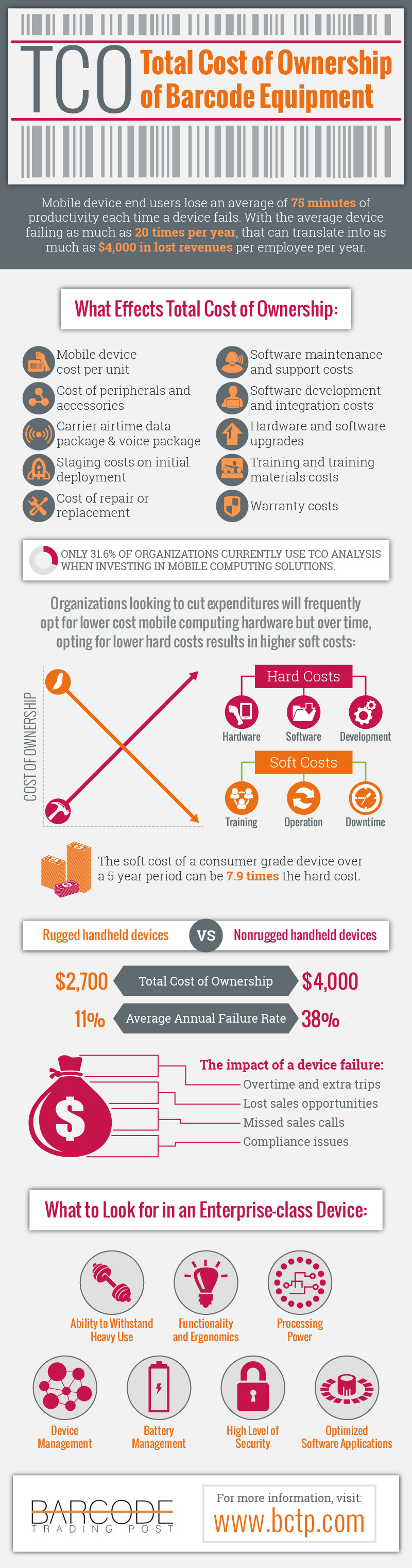 Barcode Equipment: Total Cost of Ownership