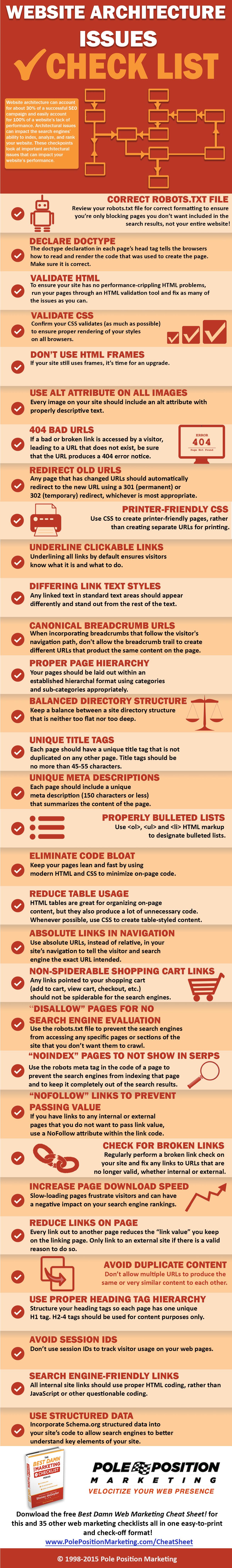 Website Architecture Issues Checklist