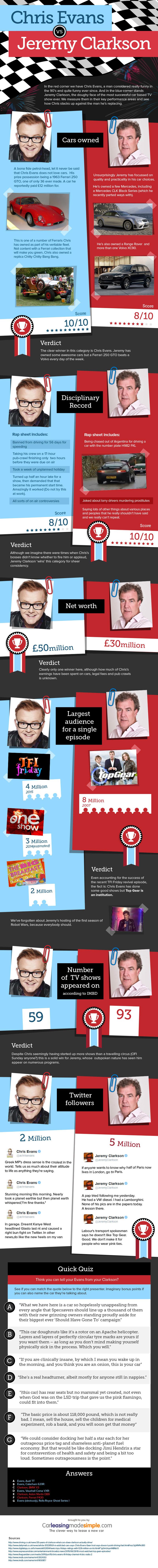 Top Gear: Chris Evans vs Jeremy Clarkson