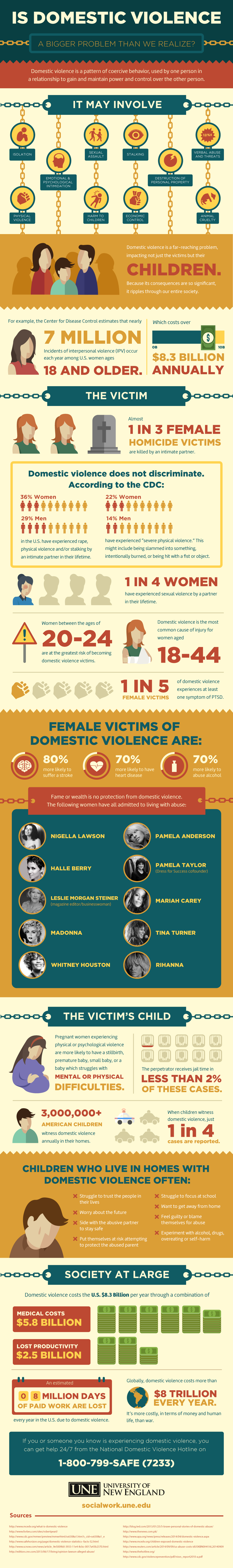 problem of domestic violence in united states