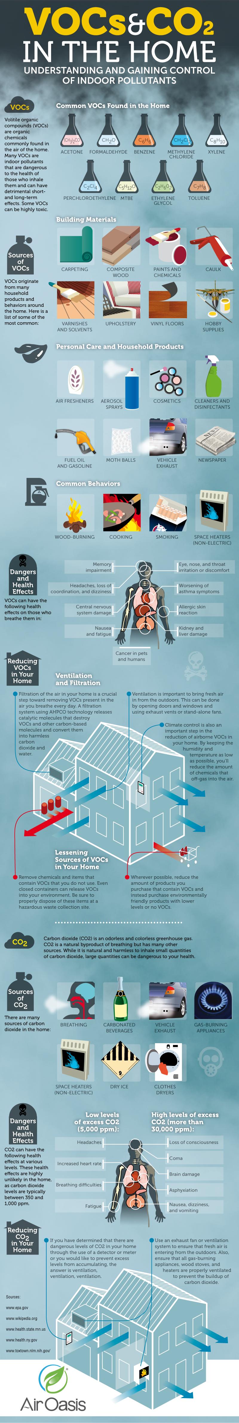 VOCs vs CO2