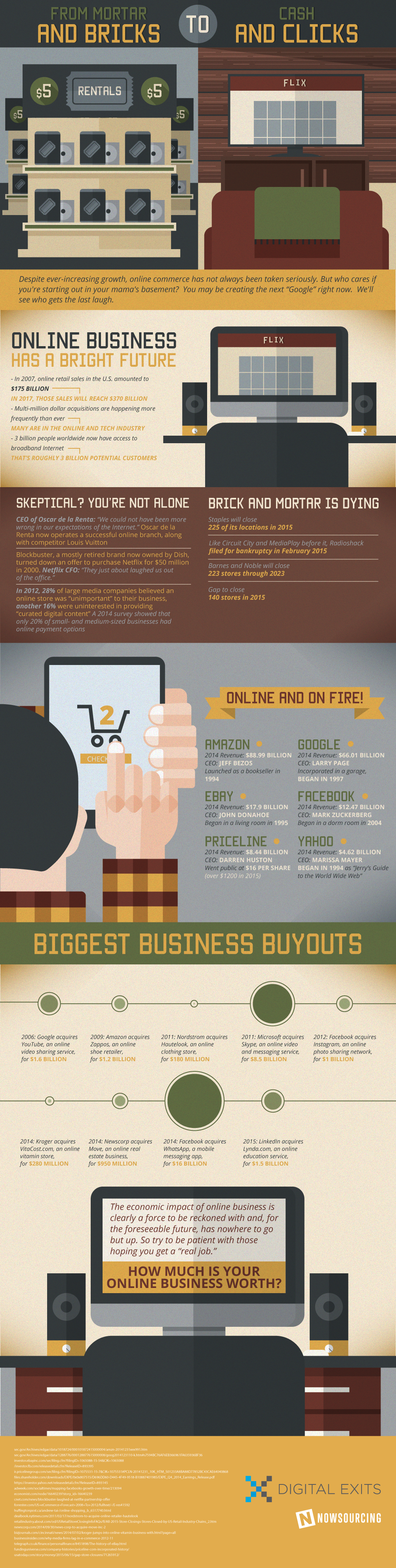 From Mortar And Bricks To Cash And Clicks