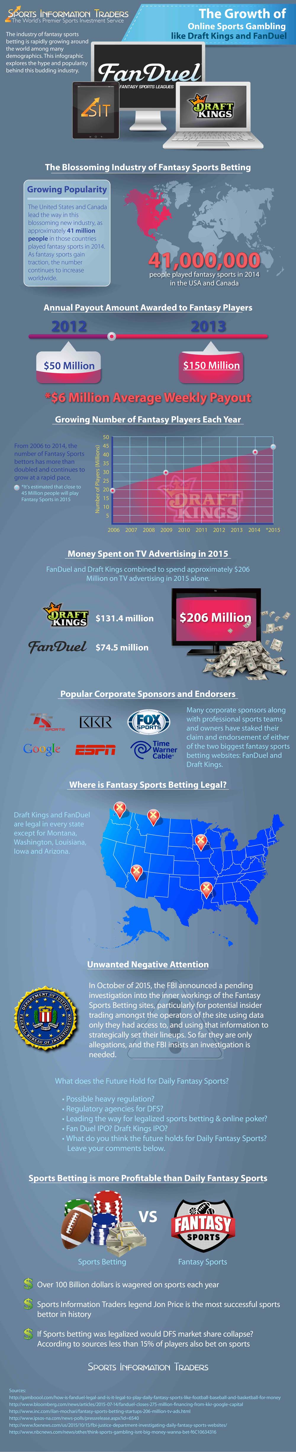 FanDuel vs. DraftKings - Daily Fantasy Sports by The Numbers