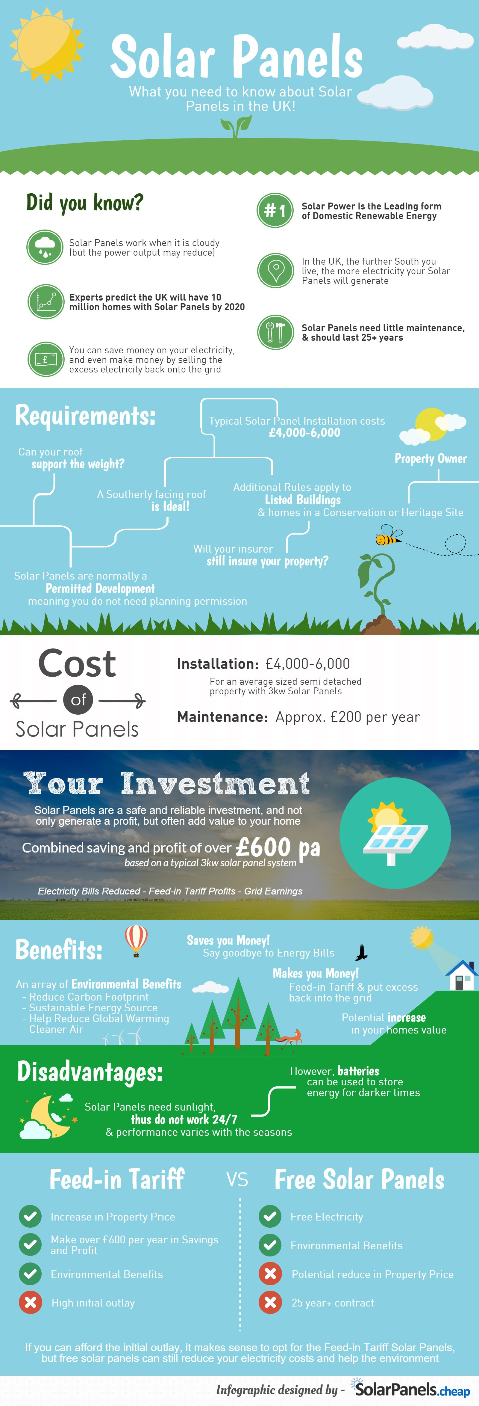 What You Need To Know About Solar Panels Infographic
