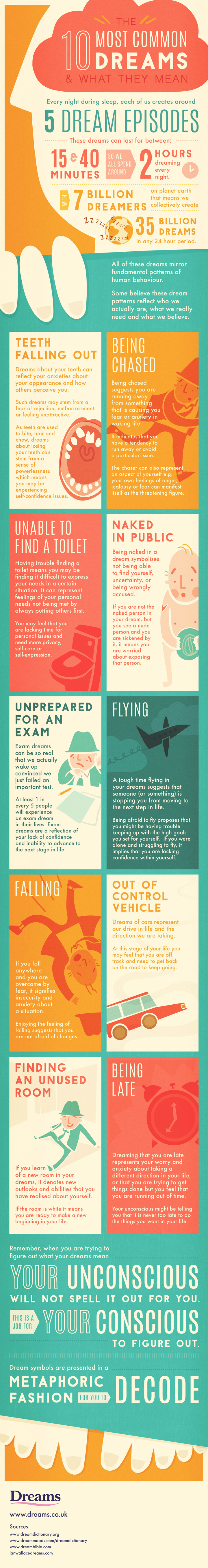 The 10 Most Common Dreams & What They Mean