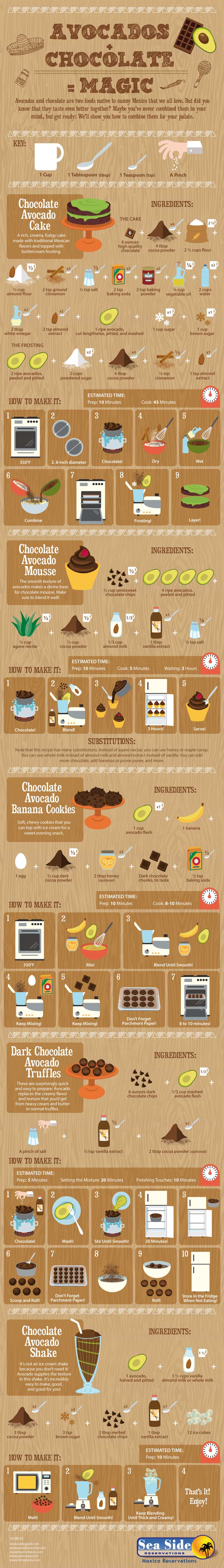 Avocados + Chocolate = Magic!