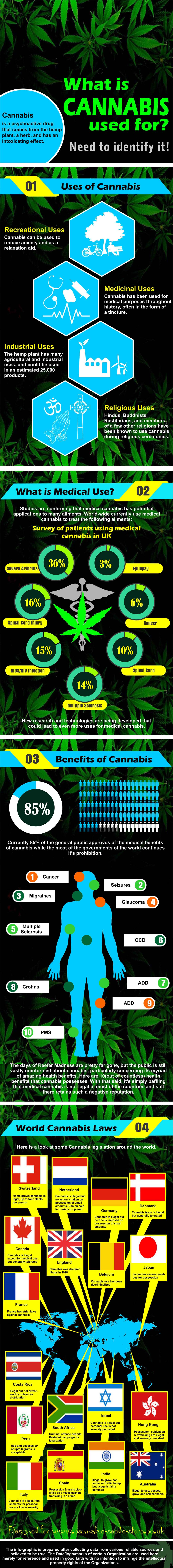 What Is Cannabis Used For?