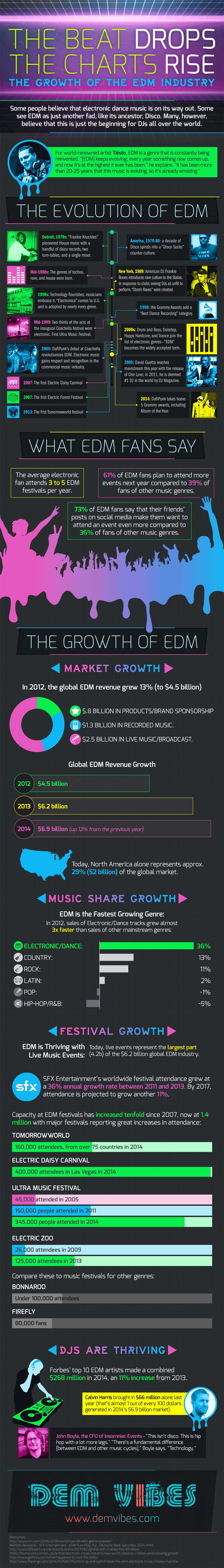 The Beat Drops, the Charts Rise: the Growth of the EDM Industry