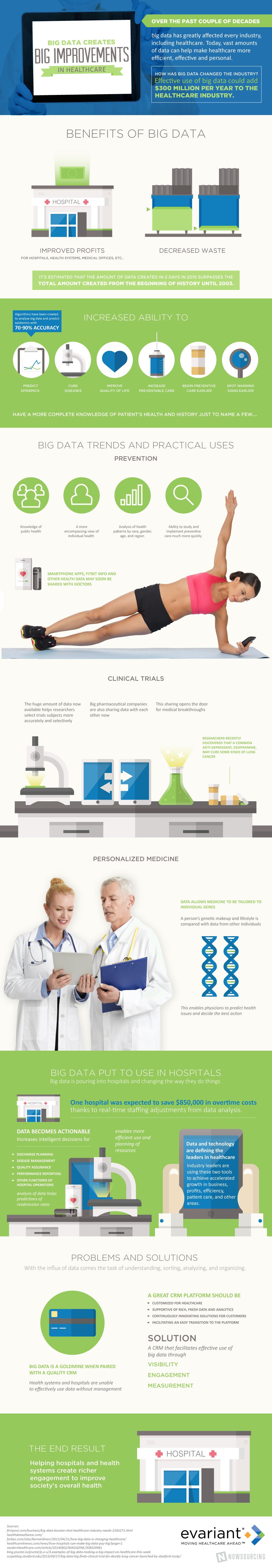 Big Data Creates Big Improvements In Healthcare