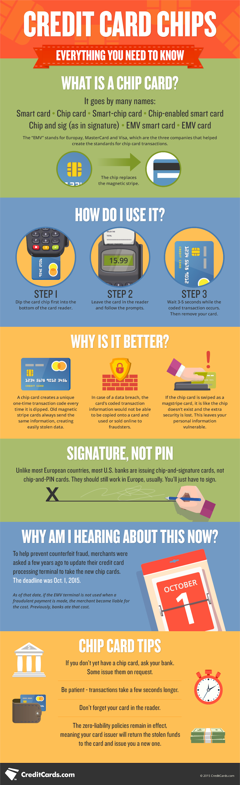 Credit Card Chips: Everything You Need To Know