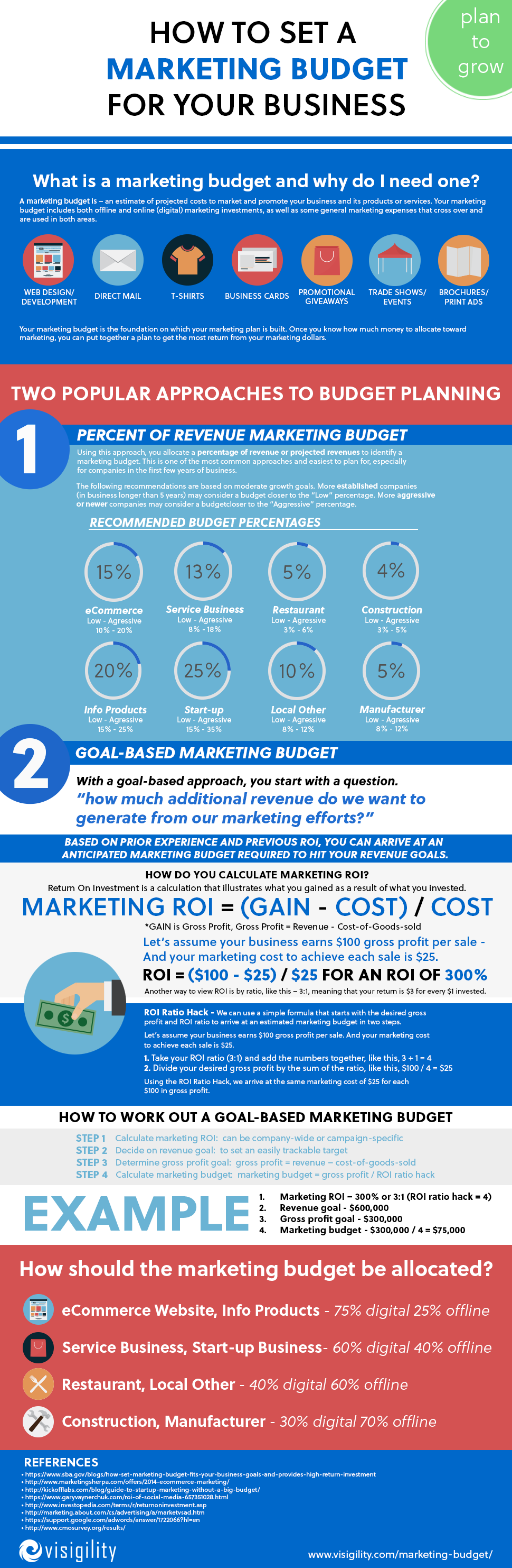 How To Set A Marketing Budget For Your Business