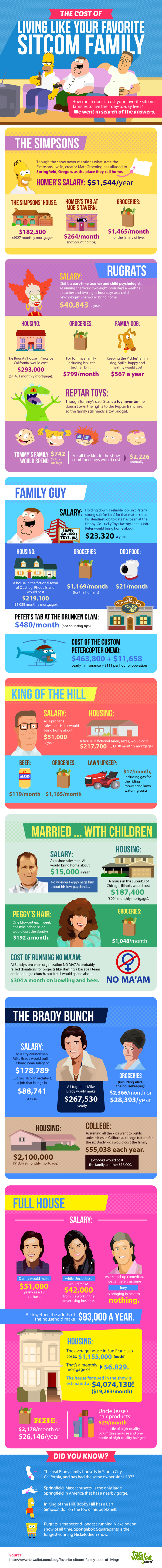 The Cost of Living Like Your Favorite Sitcom Family