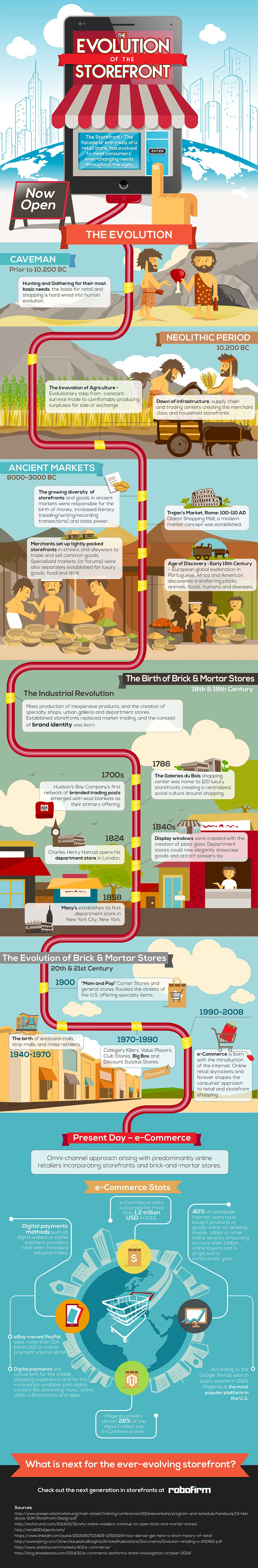 Evolution of the Storefront