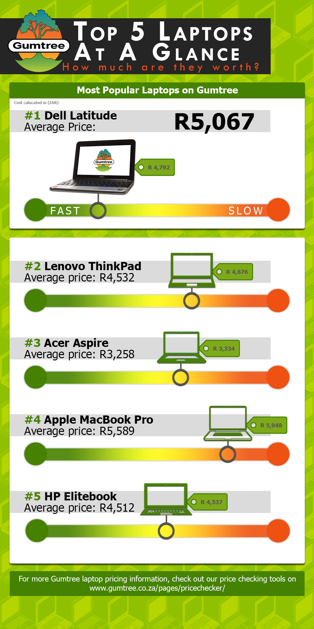 Top Five Laptops for Sale on Gumtree