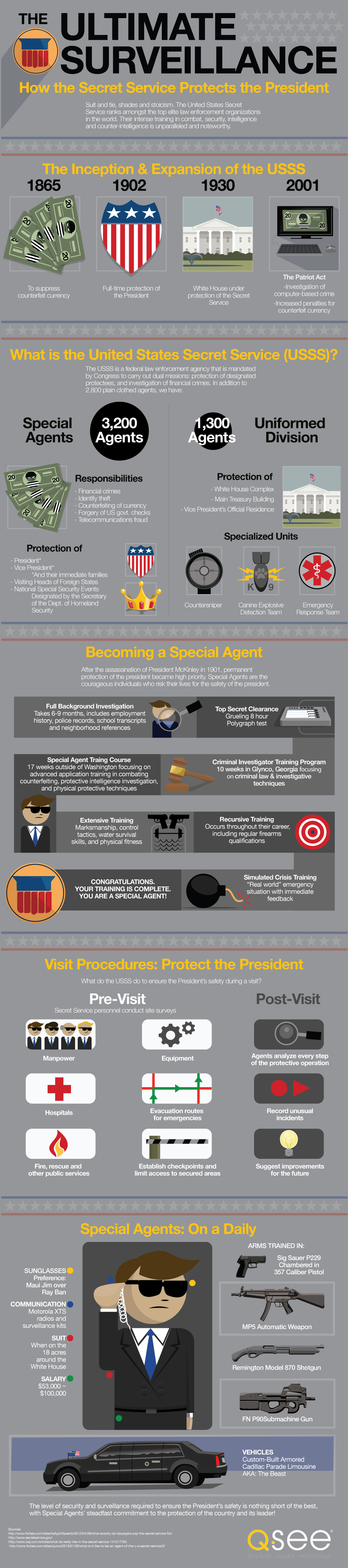 The Ultimate Surveillance: How The Secret Service Protects The President