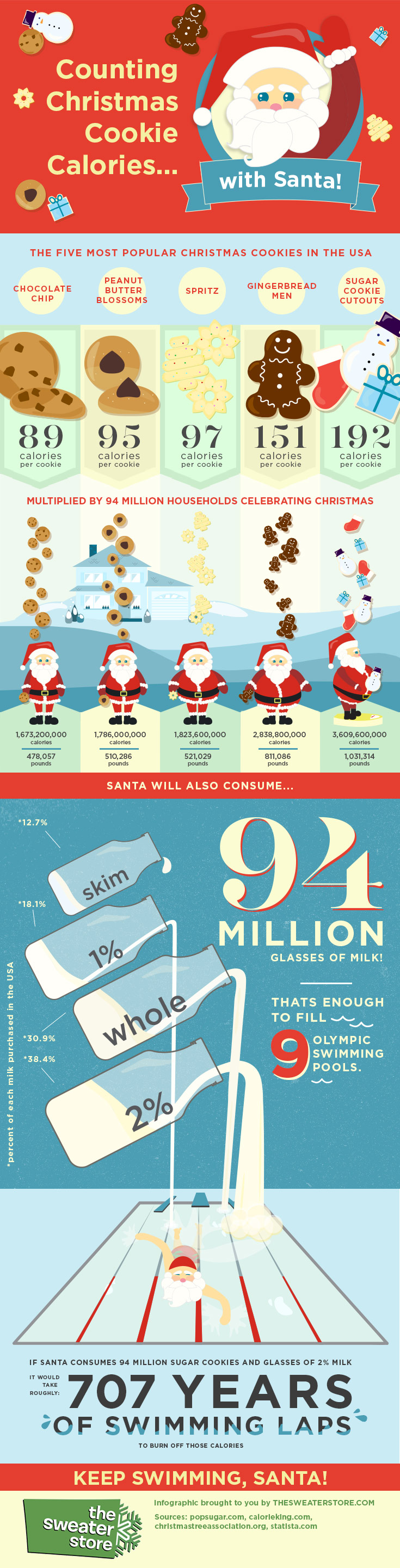 Counting Christmas Cookie Calories... With Santa!