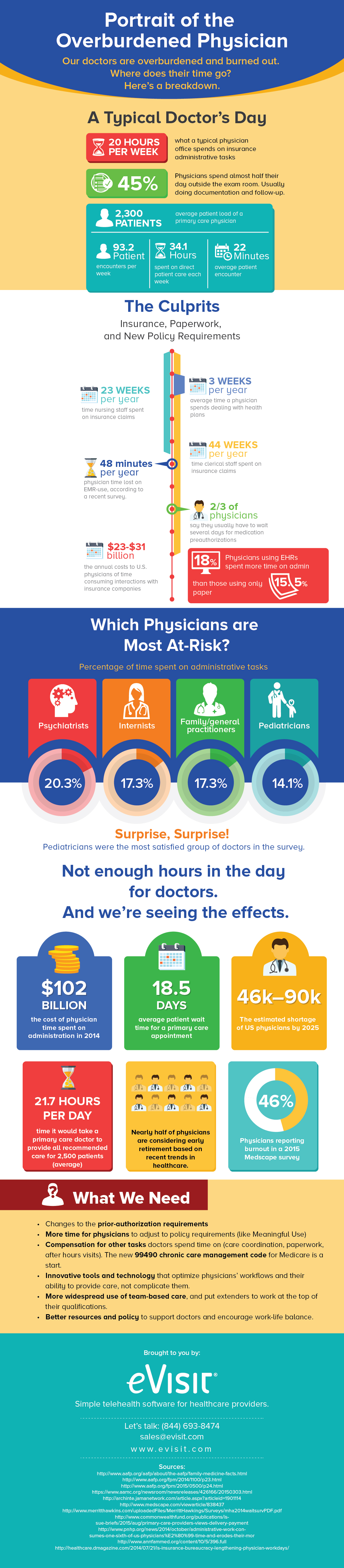 What Does the Average Physician's Day Look Like