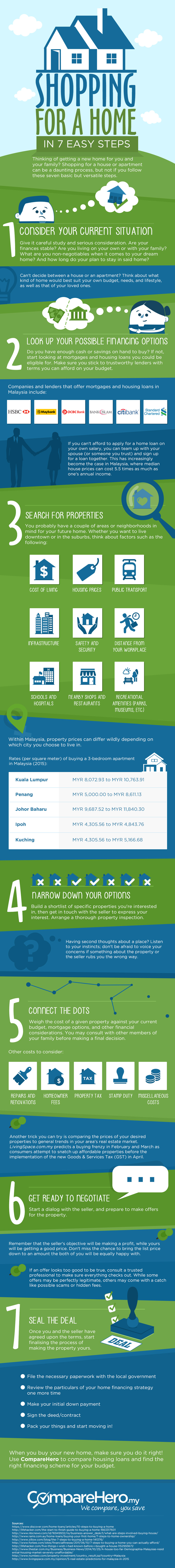 7 Steps to Shopping for a Home in Malaysia