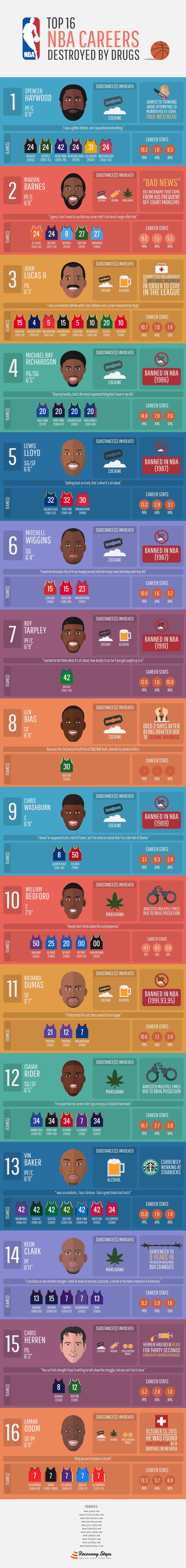 Top 16 NBA Careers Destroyed by Drugs