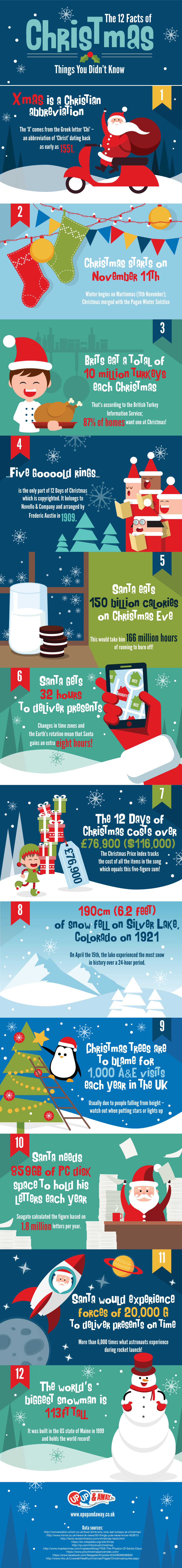 12 Facts of Christmas – Things You Didn't Know