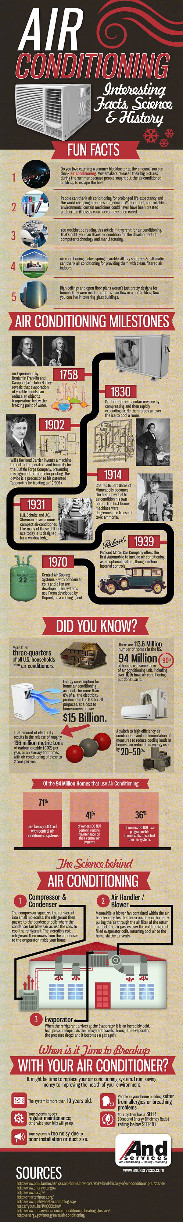 Air Conditioning Fun Facts, Science & History
